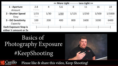 Photography Exposure Tutorial